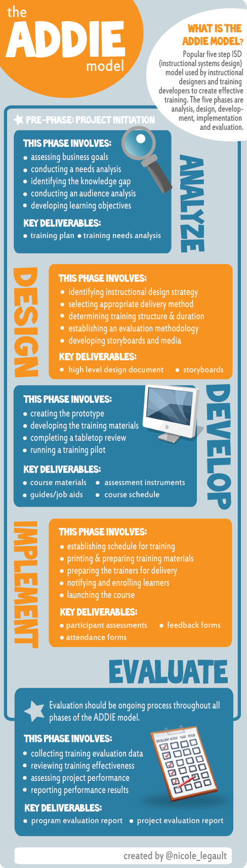 Infographic The Addie Model Nicole Legault
